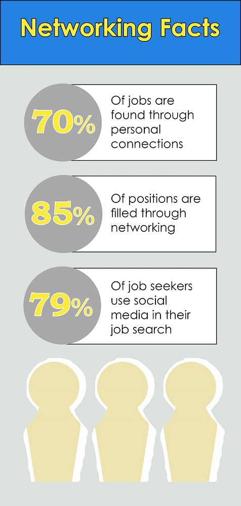 Networking facts